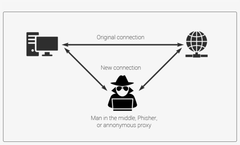 360-3604464_man-in-the-middle-attack-mitm-attack.png
